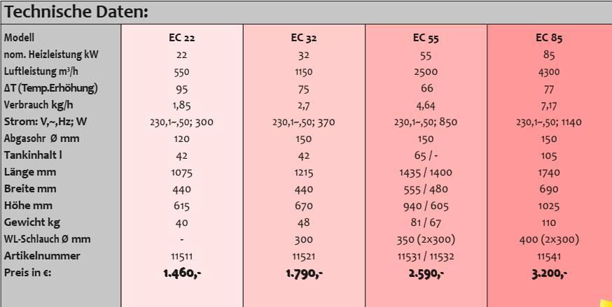 Bild zeigt Auszug aus Katalogseite mit technischen Daten der Serie EC