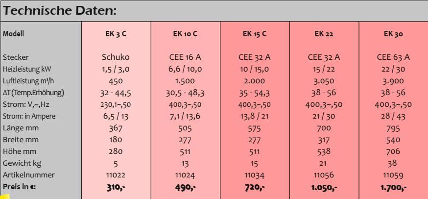 Bild zeigt Auszug aus Katalogseite mit technischen Daten der Serie EK