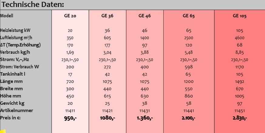 Bild zeigt Auszug aus Katalogseite mit technischen Daten der Serie GE