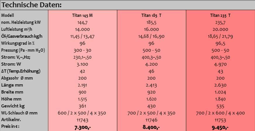 Bild zeigt Auszug aus Katalogseite mit technischen Daten der Serie Titan